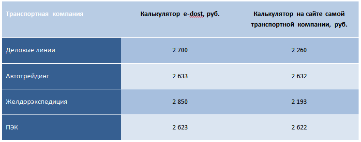 Сравнение цен по калькуляторам ТК и Edost