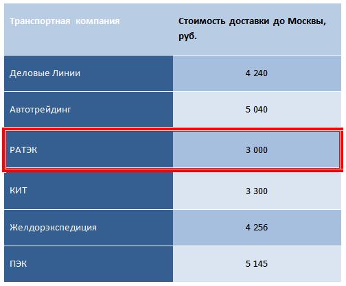 Лучшая цена транспортной компании до Москвы
