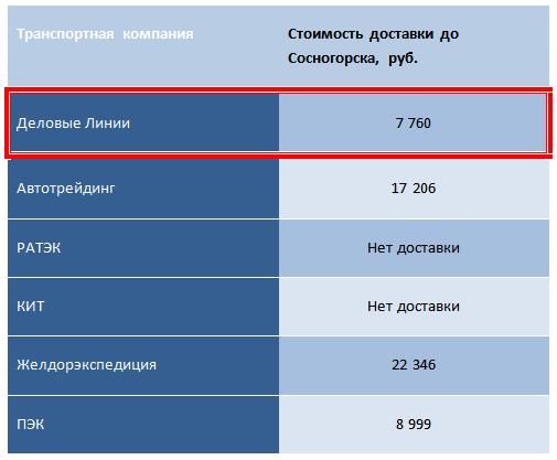 Лучшая транспортная компания до Сосногорска