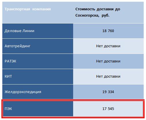 Лучшая транспортная компания до Южно-Сахалинска