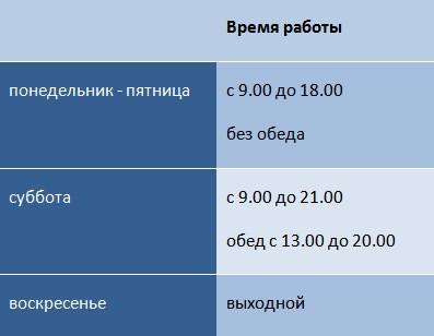 Оформление таблицами страницы Контакты